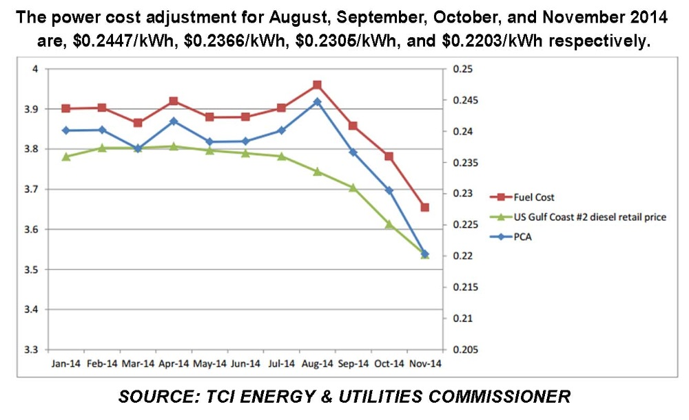 TCI Energy Graphic