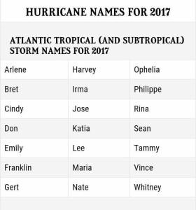 2017 named storms 18762958_10154835178434480_1623121065_n
